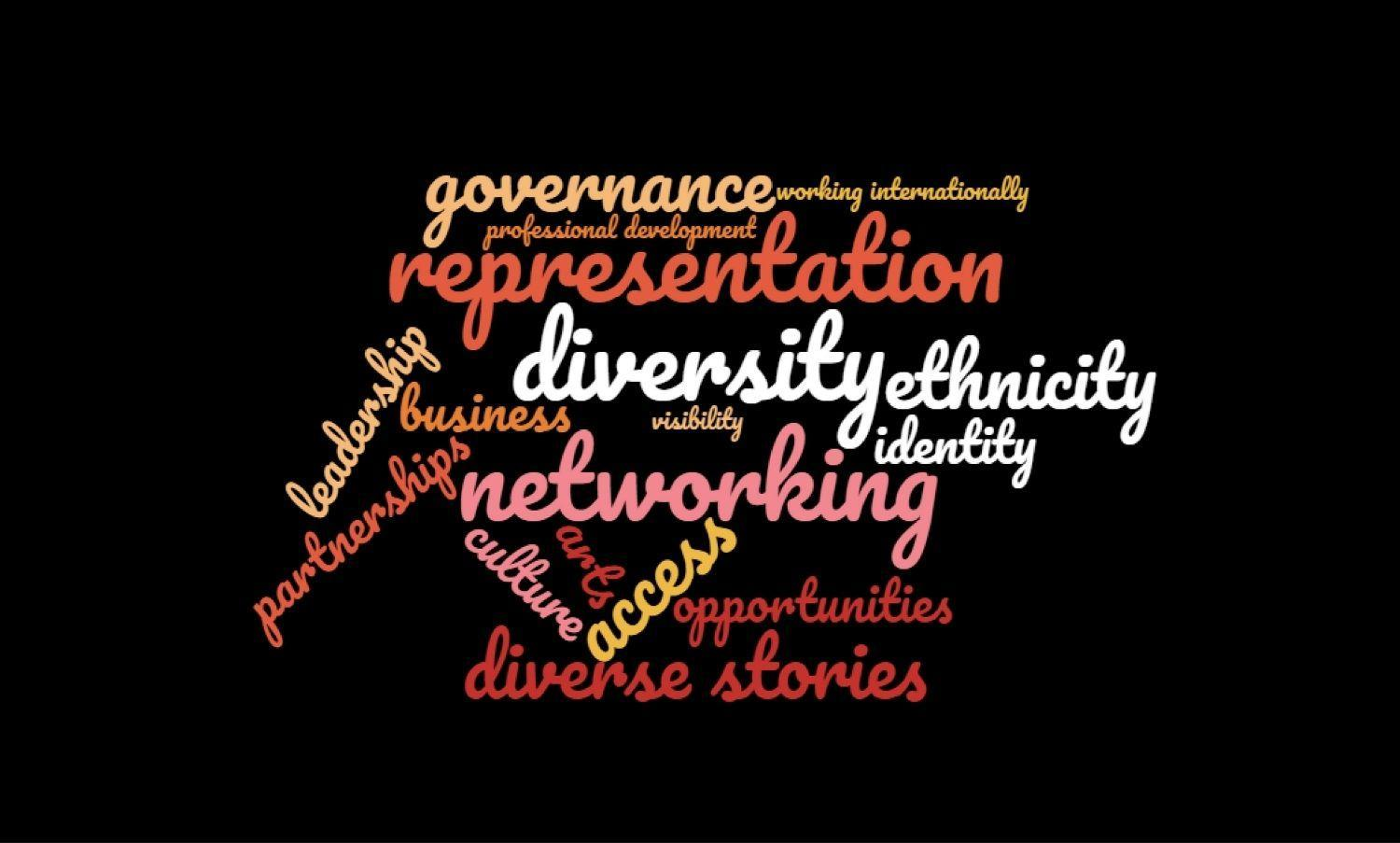 Word cloud for professional development training programme.